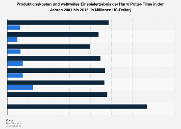 Harry Potter Produktionskosten Und Weltweites Einspielergebnis 2016 Statista