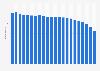 Anzahl der Festnetztelefonanschlüsse in Belgien bis 2017