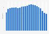 Anzahl der Festnetztelefonanschlüsse in Brasilien bis 2017