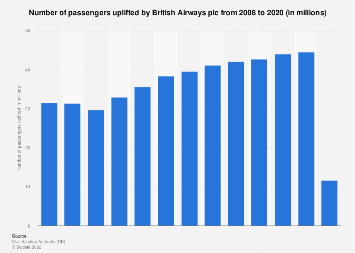 Passengers uplifted by British Airways in the United Kingdom (UK) 2008-2017