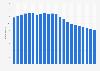 Anzahl der Festnetztelefonanschlüsse in Kroatien bis 2017