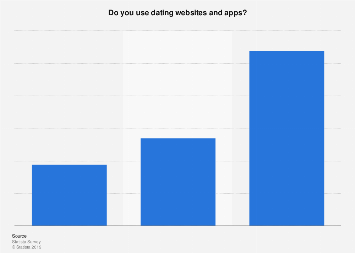 dating website success rate