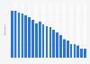 Anzahl der Festnetztelefonanschlüsse in Dänemark bis 2017