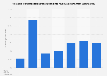 Total worldwide prescription drug revenue growth - projection 2018-2024