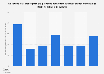 Patent expiration risks for total worldwide prescription drug revenue 2010-2024