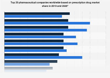 Total 20 global prescription drug market share of top companies 2018 and 2024