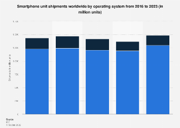 Global smartphone unit shipments by operating system 2016-2022