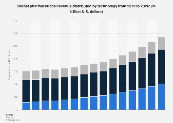 Global pharmaceutical revenue by technology 2010-2024