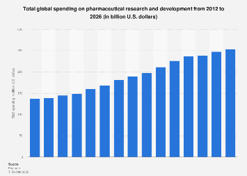 Total global pharmaceutical R&D spending 2008-2022