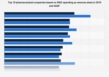 Top pharmaceutical companies R&D spending share worldwide 2024