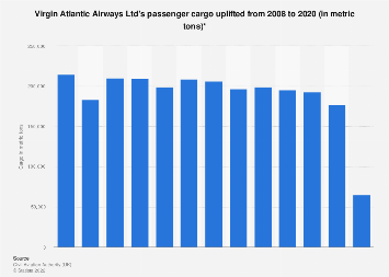 Passenger cargo uplifted by Virgin Atlantic in the United Kingdom (UK) 2008-2017