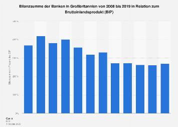 Banken in Großbritannien - Bilanzsumme in Relation zum BIP bis 2016