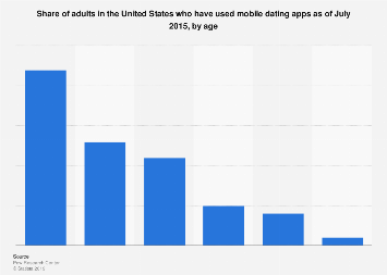 dating apps july 2015