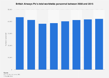 Total personnel working for British Airways worldwide 2008-2015