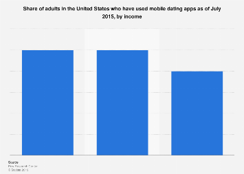 U.S. adult online dating app usage 2015, by income