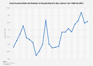 Cost-Income-Ratio der Banken in Deutschland bis 2018