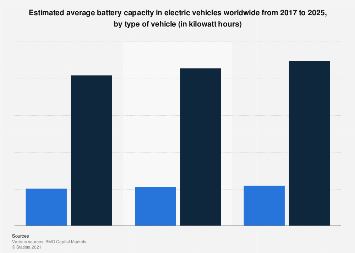 Predicted average battery capacities in EVs worldwide 2017-2025