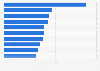 Leading advertisers in Paraguay 2013