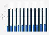 Kinderbetreuungsquote in Österreich nach Altersgruppen bis 2017
