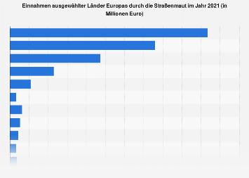 Mauteinnahmen ausgewählter Länder Europas 2016