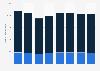 Number of cabin crew working for Virgin Atlantic Airways worldwide 2008-2015
