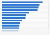 Werbeagenturen mit den höchsten Billings in Deutschland 1985