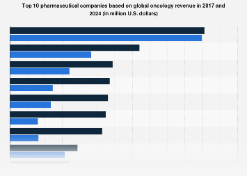 Global oncology revenue by top ten pharmaceutical companies 2017 and 2024