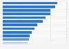 Werbeagenturen mit den höchsten Billings in Deutschland 1990