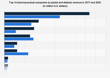 Global anti-diabetic revenue by top ten pharmaceutical companies 2017 and 2024