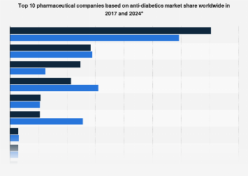 Global market share of top pharma companies by anti-diabetic revenue 2016 and 2022