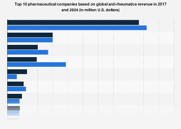 Global anti-rheumatics revenue of top pharmaceutical companies 2017 and 2024