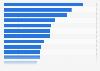 Werbeagenturen mit den höchsten Billings in Deutschland 1994
