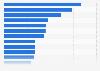 Werbeagenturen mit den höchsten Billings in Deutschland 1995