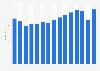 Commercial radio revenue in the United Kingdom (UK) 2007-2017