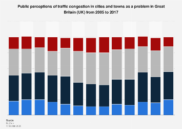 Public perceptions of city traffic congestion in Great Britain (UK) 2005-2014