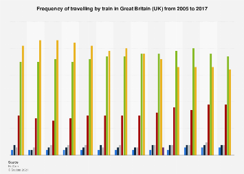 Frequency of travelling by train in Great Britain (UK) 2005-2017