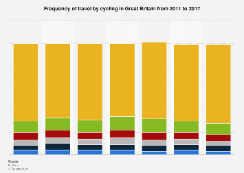 Frequency of cycling in Great Britain 2011-2016