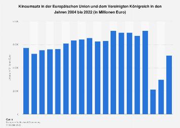 Kinoumsatz in der Europäischen Union bis 2018