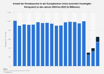 Kinobesucher in der Europäischen Union bis 2018
