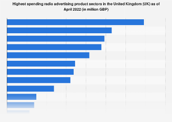 Radio advertising product sectors ranked by spending in the United Kingdom (UK) 2018