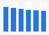 Wet dog food retail sales volume in the United Kingdom (UK) 2007-2012
