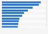Ranking der erfolgreichsten Kinofilme in Großbritannien und Irland 2014