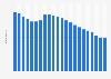 Anzahl der Festnetztelefonanschlüsse in Estland bis 2017
