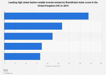 Leading high street retailer brands ranked by BrandIndex in the UK 2018
