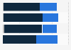 Umfrage zu Unterschieden zwischen einzelnen Gruppen von Bettlern in Österreich 2014
