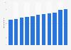 Umsatz im Lebensmitteleinzelhandel in Österreich bis 2016