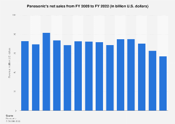 Panasonic's revenue 2009-2018