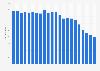 Anzahl der Festnetztelefonanschlüsse in Island bis 2017