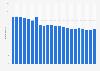 Anzahl der Festnetztelefonanschlüsse in Italien bis 2017