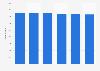 Bird food retail sales volume in the United Kingdom (UK) 2007-2012